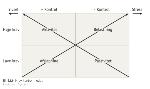 krav kontrol model