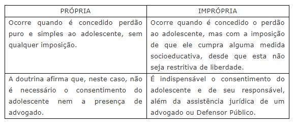ECA  Classificação da remissão
