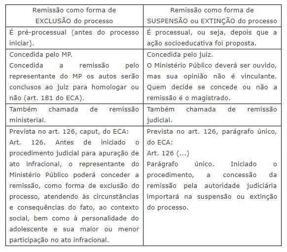 ECA} Espécies de remissão