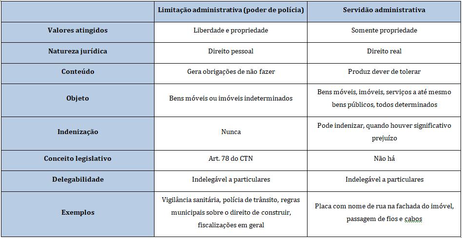 D. Administrativo - Servidão adm. x Poder de polícia