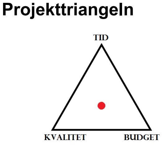 Projekt-Trianglen