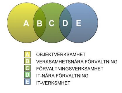 Förvaltnings modell