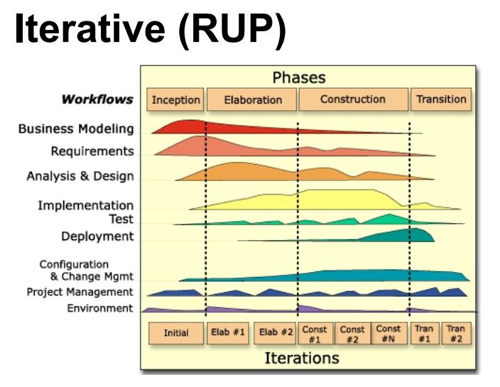 Iterative (RUP)