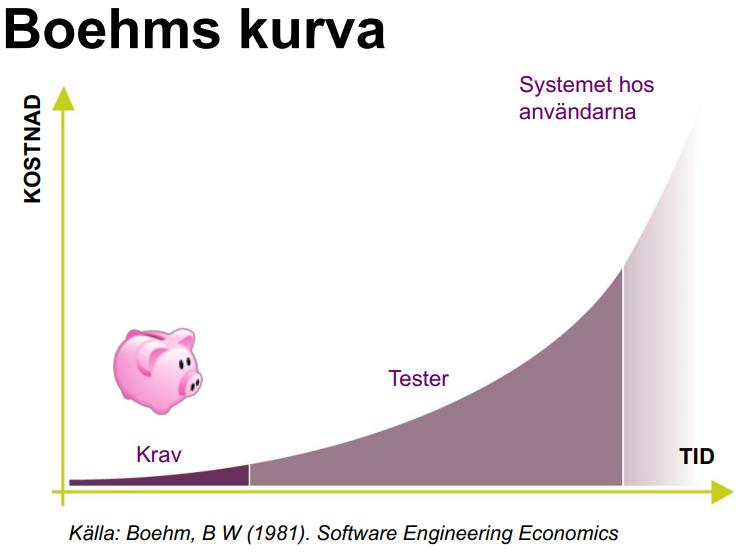 Boehms-kurva