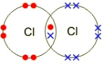 Chlorine bonding