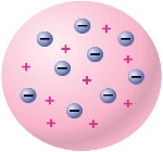 85b5f0432976fab604bf833bd02f44f3--simile-plum-pudding-model