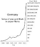 Germany_Hyperinflation.svg