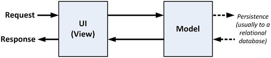 model-view-pattern