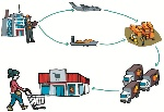 b2c-business-to-consumer-distribucion-hasta-que-llega-al-consumidor