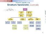 Struttura+funzionale_+Esempio