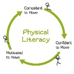 Physical Literacy Image