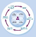 CSH Process Image