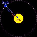Earth-Orbiting-Sun