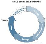 ciclo-vita-software-terminologiaetc-1