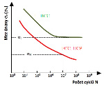 Wohlerova křivka
