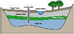 aquifer