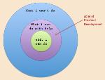 zone-proximal-development