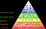 pirámide-de-Maslow