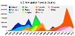 usa-immigration-flows