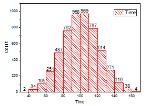 Histogram_Graph