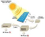 Photovoltaic_Cells