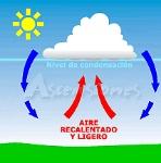 precipitacion convectiva