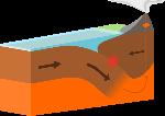 Oceanic-continental_destructive_plate_boundary.svg