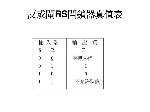 反或閘RS閂鎖器真值表