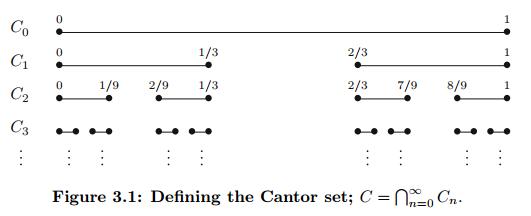 Cantor Set