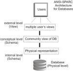ANSI-SPARC_DB_model