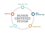 humancentre design