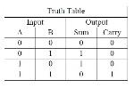 HA-TRUTH-TABLE