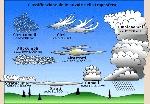 Strati delle nuvole