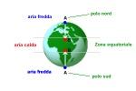 tabella-vento-polo-equatore