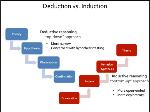 inductive deductive