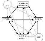 波特钻石理论模型