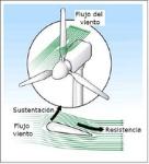 Figura-29-Efectos-del-viento-en-un-perfil-alar-Creus-A-2007-19_big