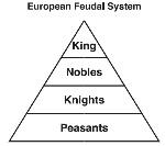 Medevial Europe Feudalism chart