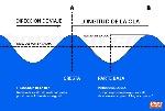 periodo-frecuencia-ola-alta