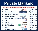 Private-Banking