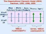 The+Organizational+Elements+Model+(OEM)