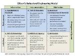 Gilbert's Behavioral Engineering Model