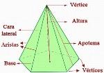 elementos-de-una-piramide