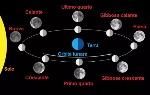 fasi-luna
