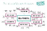 estructura-mapa-de-ideas