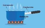 conductividad-termica