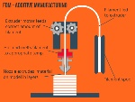 what-is-FDM-additive-manufacturing