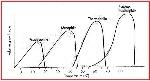 grafik-suhu-pada-bakteri