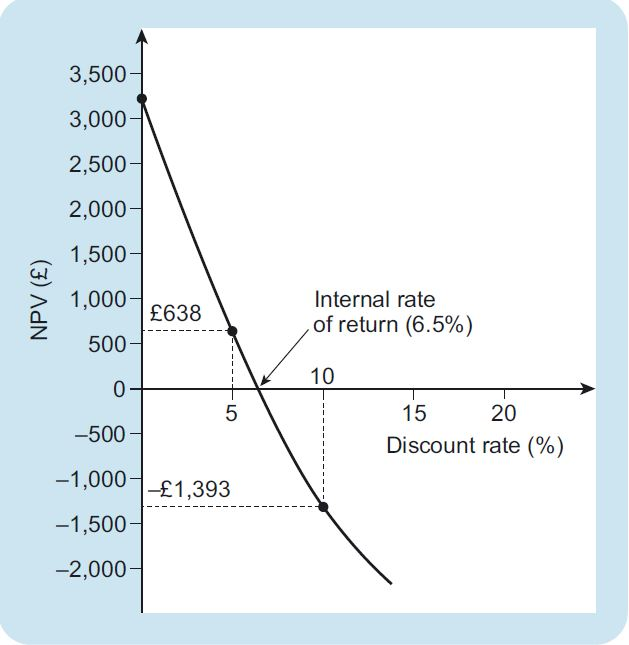 IRR - NPV curve