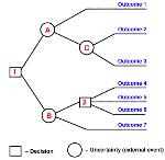 Desicion Tree